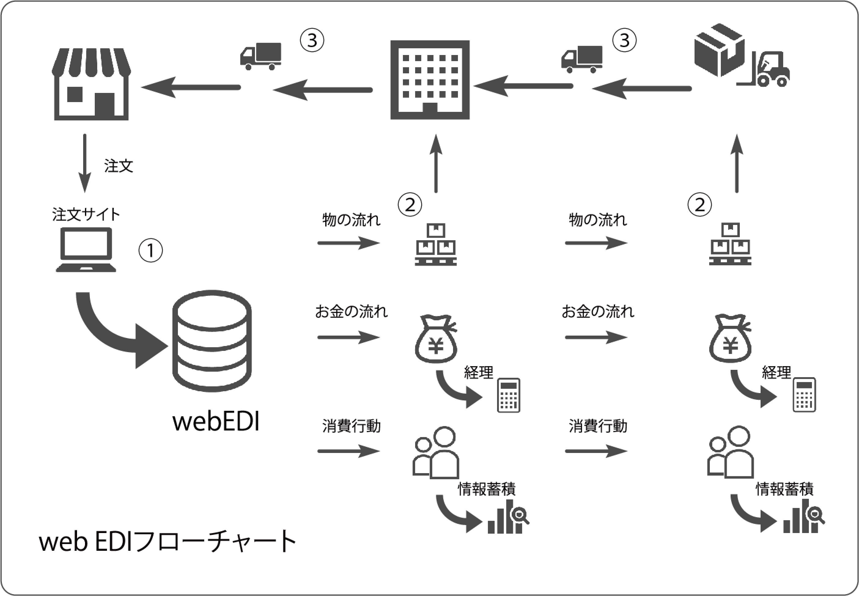 Web EDI フローチャート